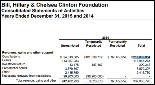Clinton Foundation On The Brink Donations Down 90