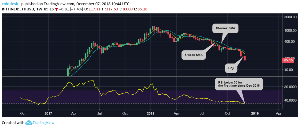 Ether Price Now Down 94% from January's Record High – Btc Bitcoin News