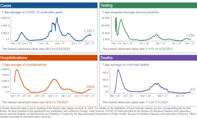 Massachusetts COVID-19 Daily Report: 16 new deaths, 1,999 new cases