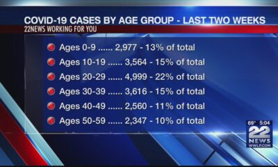 COVID-19 cases by age group in Massachusetts for the last two weeks