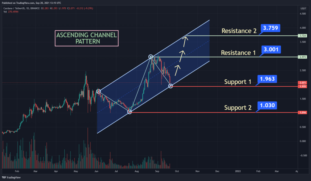 Cardano ADA Will Pick Up Pace Soon Reaching Over 3