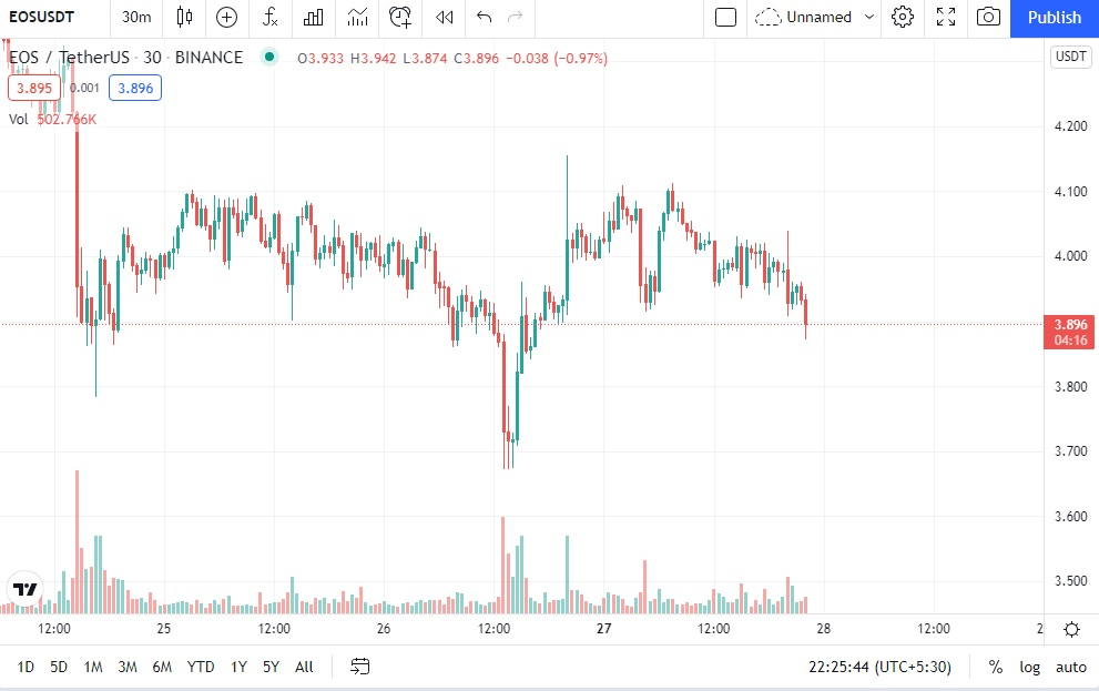 Daily Analysis EOS XLM and TRX September 27th 2021