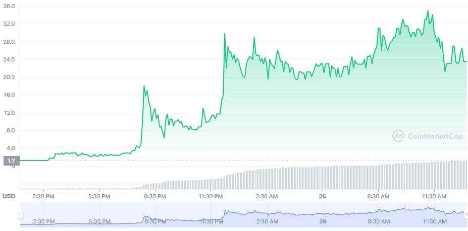 GoldFinX GIX Skyrockets 1674 In A Day After New Partnerships