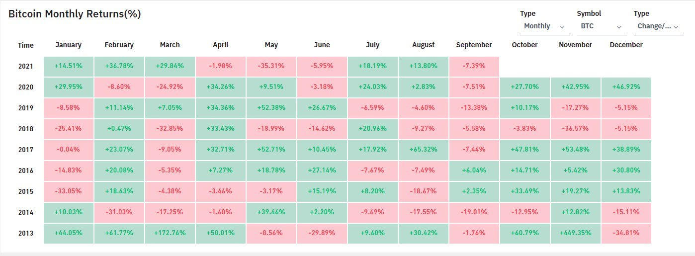 Last 2 Bull Runs Saw Sell Offs in July and