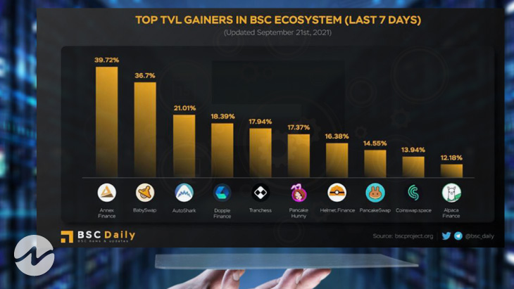 Top TVL Gainers in BSC Ecosystem in Last 7 Days